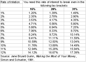 inflation table 2