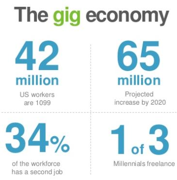 gig economy needs retirement plans
