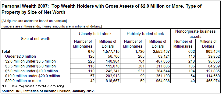 personal wealth 2007 net worth by asset class