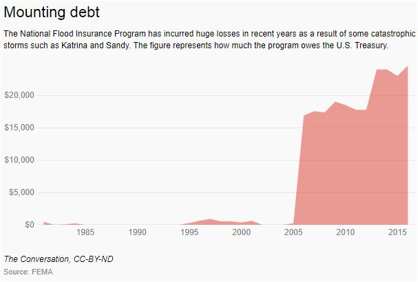 Katrina debt homeowners insurance climate change