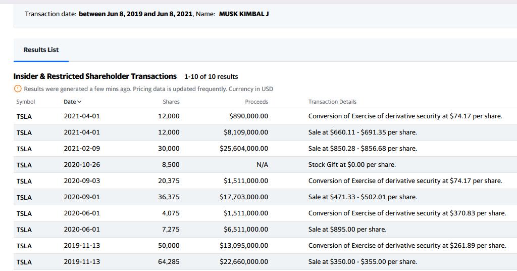 Kimball Musk Tesla Transactions