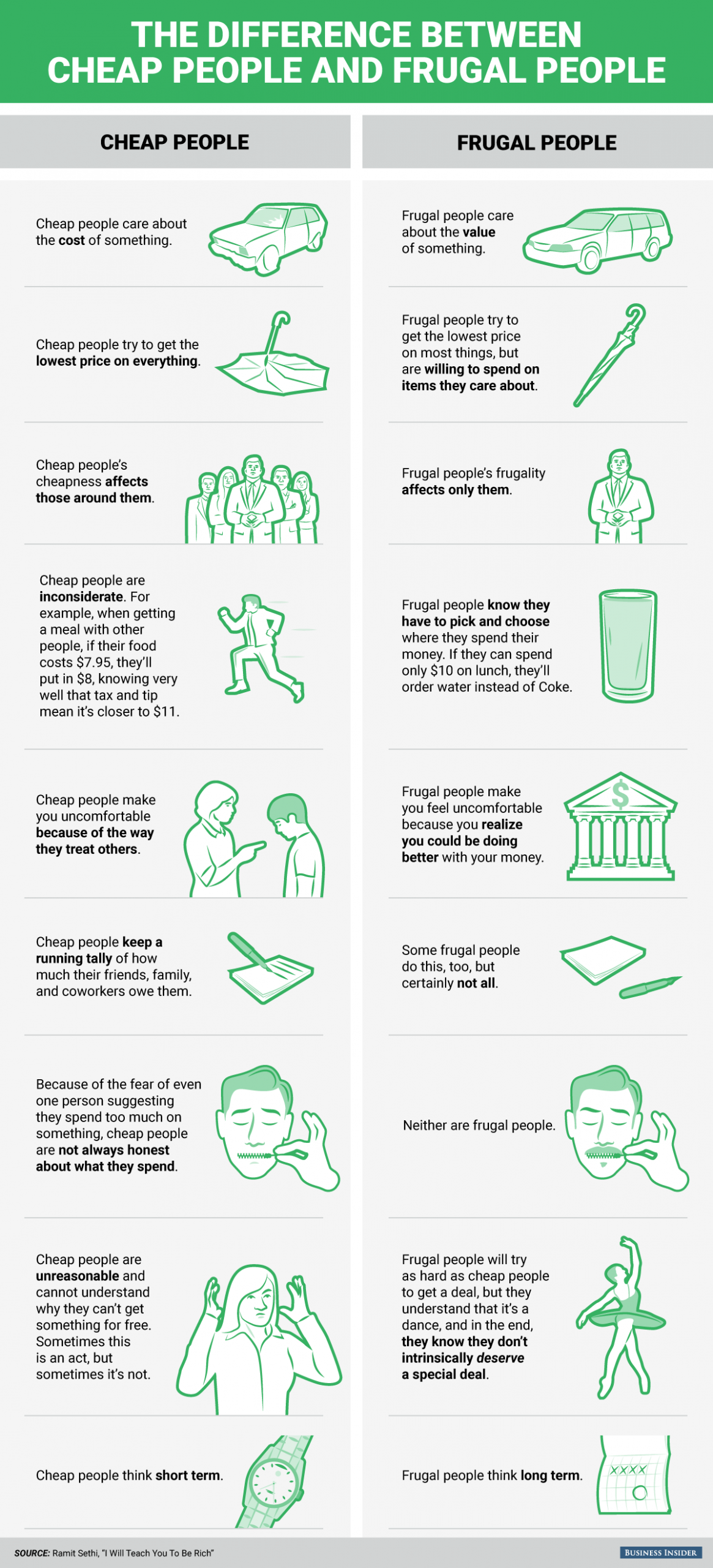 sustainable frugality graphic
