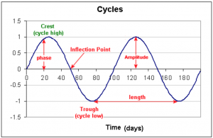 Cyclical Markets