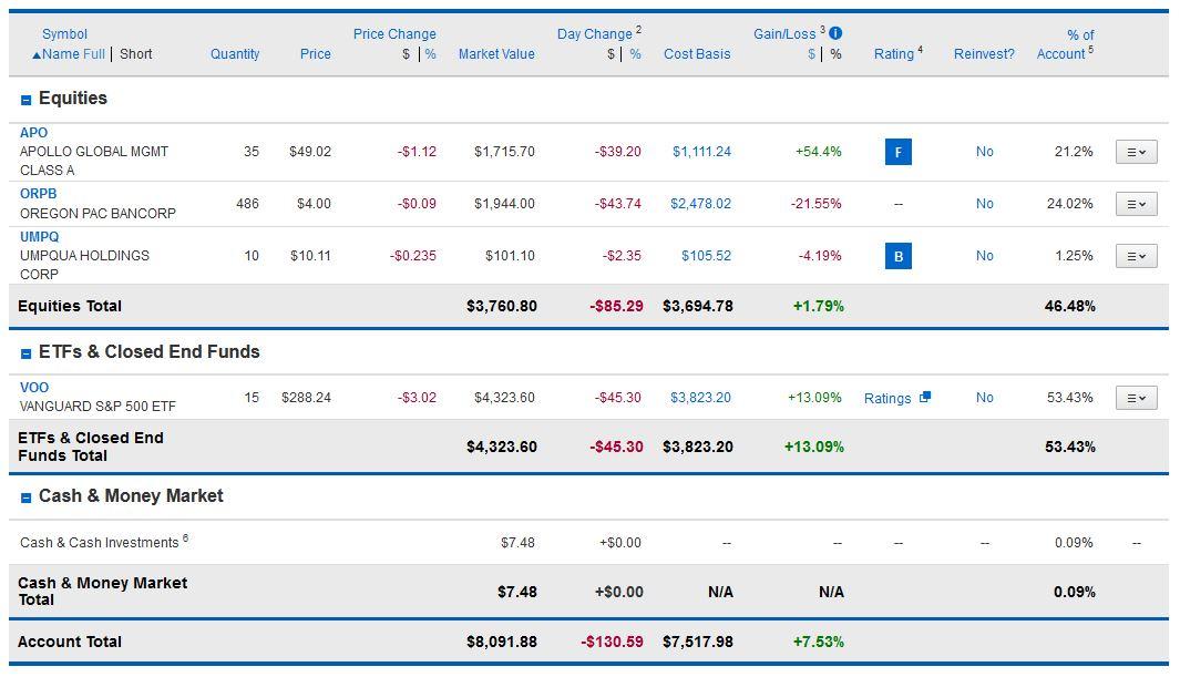 underperforming stock picker