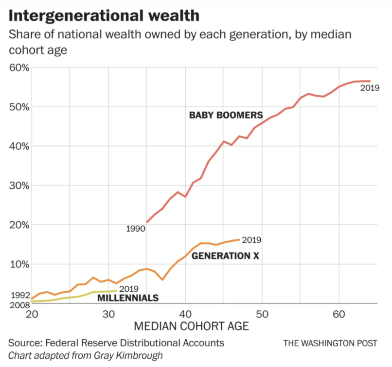 Intergenerational Wealth - Share of National Wealth Owned by Each Generation